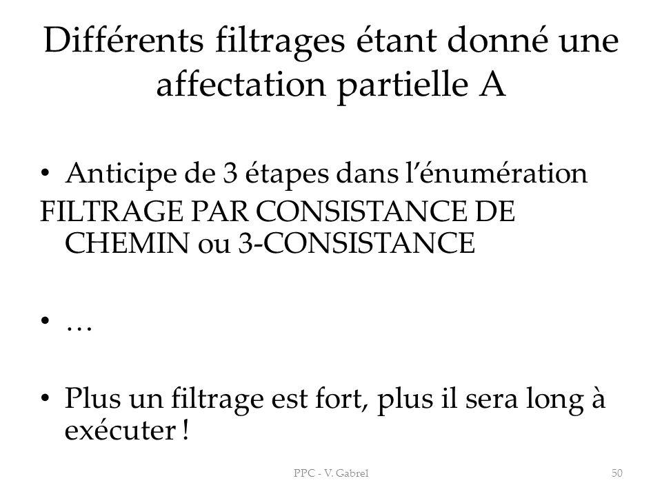 Différents filtrages étant donné une affectation partielle A Anticipe de 3 étapes dans lénumération FILTRAGE PAR CONSISTANCE DE CHEMIN ou 3-CONSISTANC