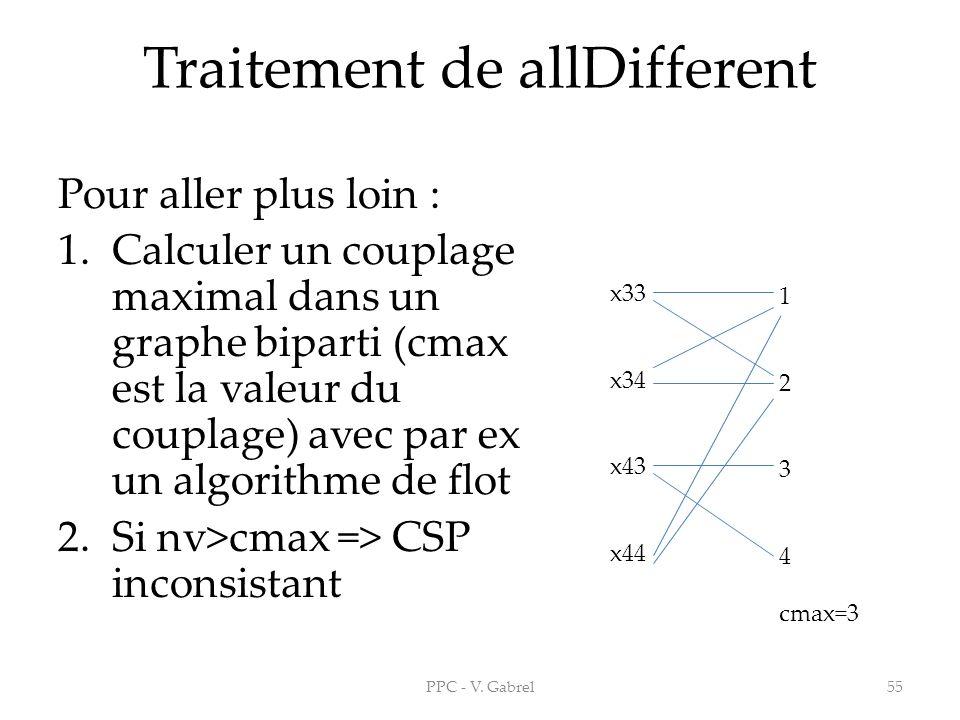 Traitement de allDifferent Pour aller plus loin : 1.Calculer un couplage maximal dans un graphe biparti (cmax est la valeur du couplage) avec par ex u