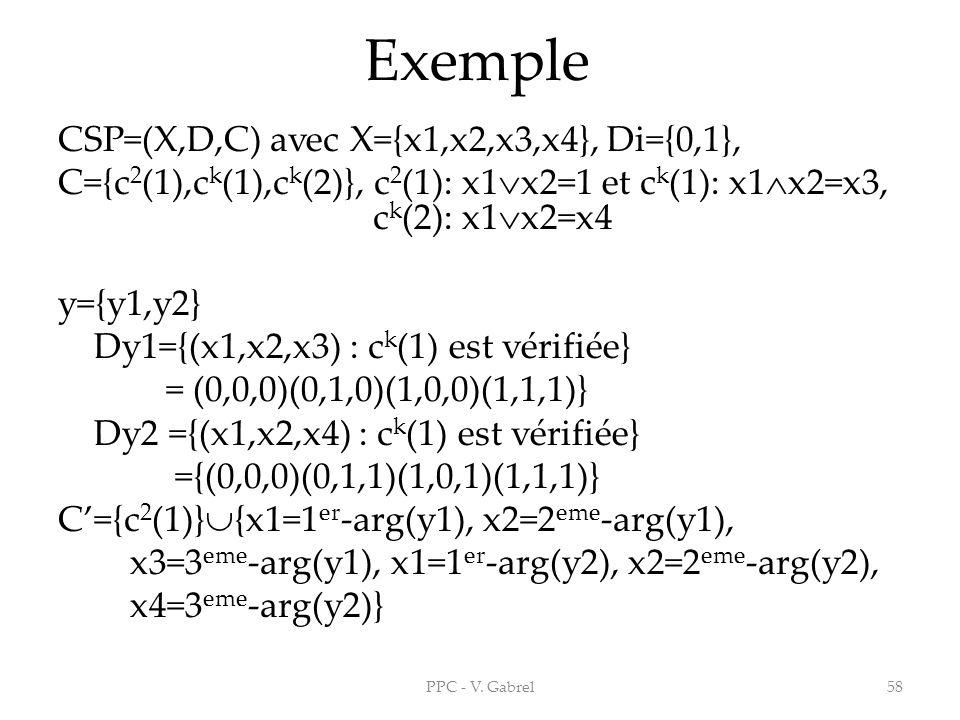 Exemple CSP=(X,D,C) avec X={x1,x2,x3,x4}, Di={0,1}, C={c 2 (1),c k (1),c k (2)}, c 2 (1): x1 x2=1 et c k (1): x1 x2=x3, c k (2): x1 x2=x4 y={y1,y2} Dy