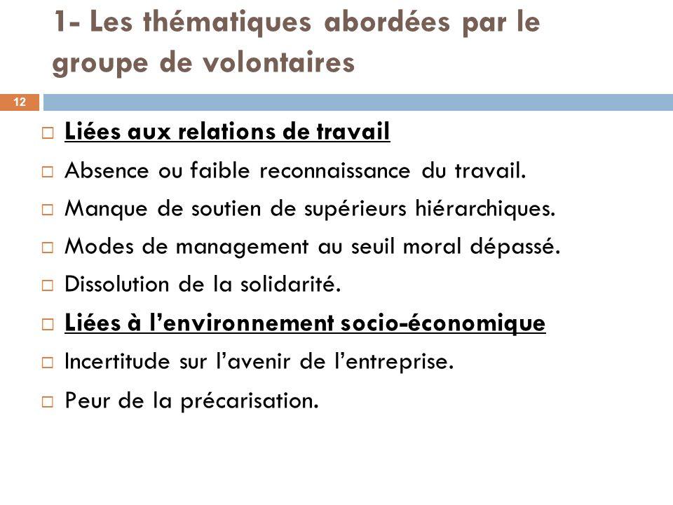 1- Les thématiques abordées par le groupe de volontaires Liées aux relations de travail Absence ou faible reconnaissance du travail. Manque de soutien