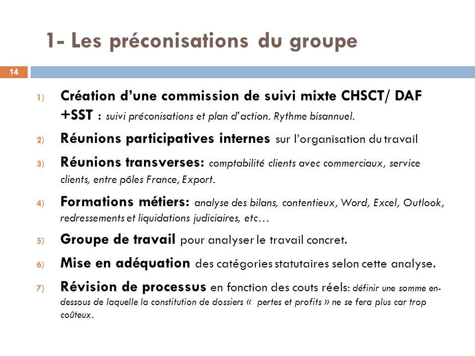 1- Les préconisations du groupe 1) Création dune commission de suivi mixte CHSCT/ DAF +SST : suivi préconisations et plan daction. Rythme bisannuel. 2