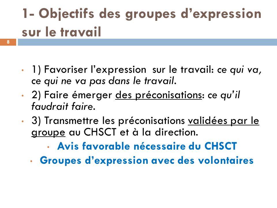 1- Objectifs des groupes dexpression sur le travail 1) Favoriser lexpression sur le travail: ce qui va, ce qui ne va pas dans le travail. 2) Faire éme
