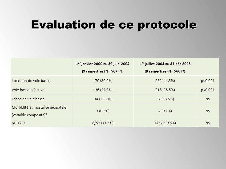 Evaluation de ce protocole 1 er janvier 2000 au 30 juin 2004 (9 semestres) N= 567 (%) 1 er juillet 2004 au 31 déc 2008 (9 semestres) N= 566 (%) Intent