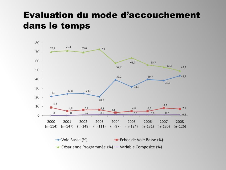 Evaluation du mode daccouchement dans le temps