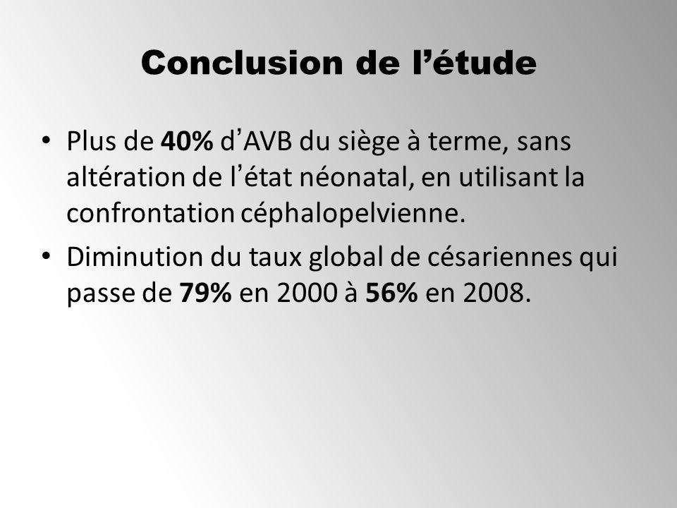 Conclusion de létude Plus de 40% dAVB du siège à terme, sans altération de létat néonatal, en utilisant la confrontation céphalopelvienne. Diminution