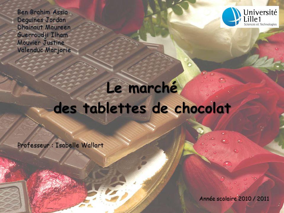 Ben Brahim Assia Deguines Jordan Dhainaut Maureen Guerroudji Ilham Mouvier Justine Valenduc Marjorie Le marché des tablettes de chocolat Professeur :