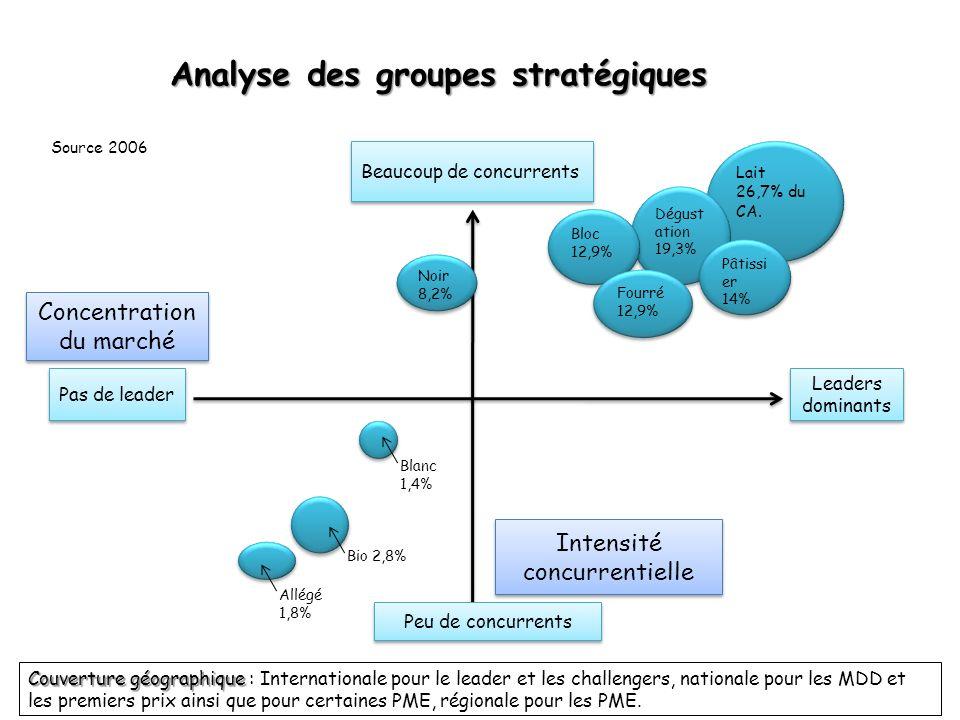 Analyse des groupes stratégiques Peu de concurrents Intensité concurrentielle Leaders dominants Beaucoup de concurrents Pas de leader Concentration du
