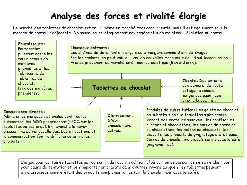 Analyse des forces et rivalité élargie Analyse des forces et rivalité élargie Le marché des tablettes de chocolat est en lui-même un marché très concu