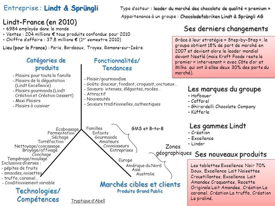 Lindt & Sprüngli Entreprise : Lindt & Sprüngli Ses derniers changements : leader du marché des chocolats de qualité « premium » Type dacteur : leader