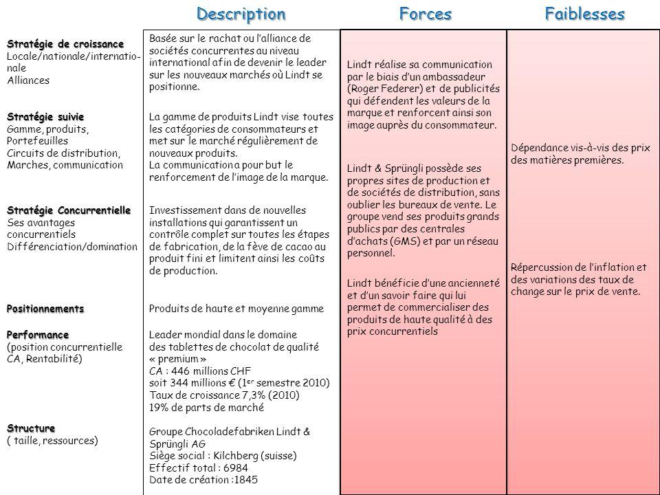 Stratégie de croissance Locale/nationale/internatio- nale AlliancesForcesFaiblessesPerformance (position concurrentielle CA, Rentabilité) Structure (