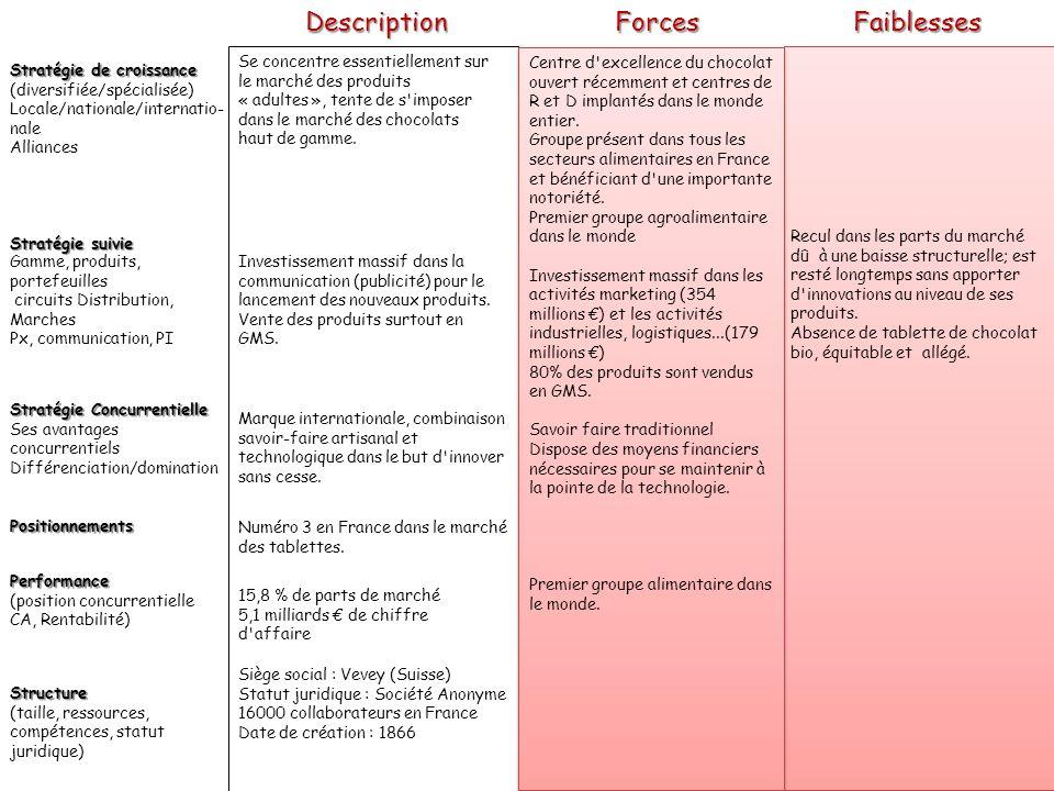 Stratégie suivie Stratégie de croissance (diversifiée/spécialisée) Locale/nationale/internatio- nale AlliancesForcesFaiblessesPerformance (position co