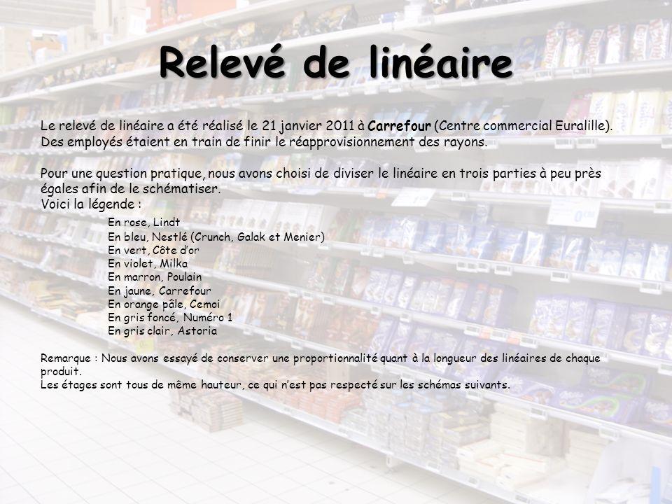 Le relevé de linéaire a été réalisé le 21 janvier 2011 à Carrefour (Centre commercial Euralille). Des employés étaient en train de finir le réapprovis