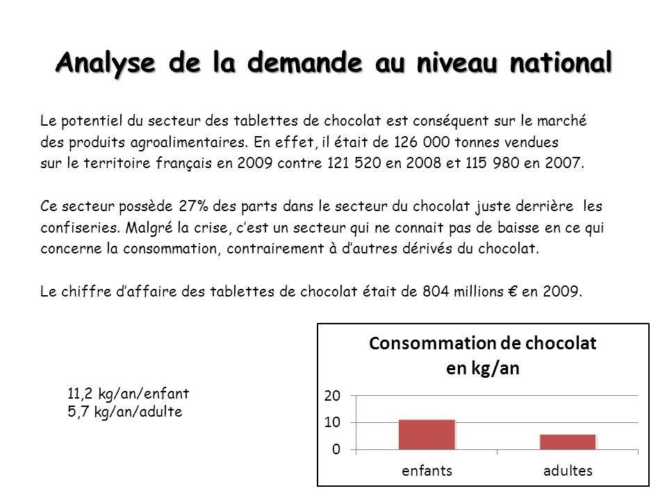 Analyse de la demande au niveau national Le potentiel du secteur des tablettes de chocolat est conséquent sur le marché des produits agroalimentaires.