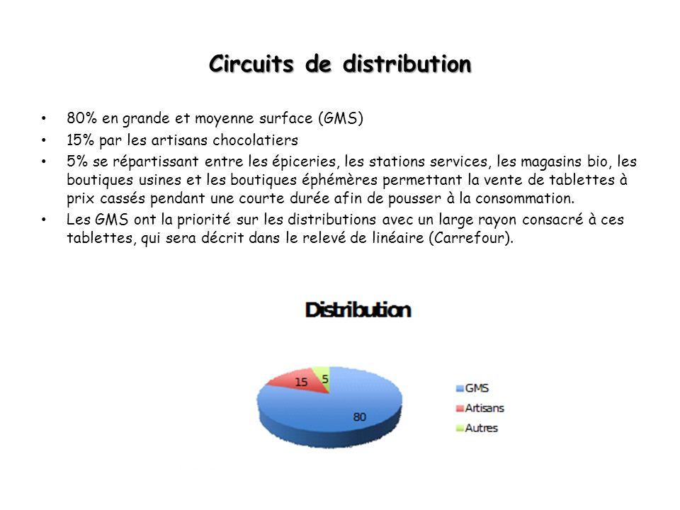 Circuits de distribution 80% en grande et moyenne surface (GMS) 15% par les artisans chocolatiers 5% se répartissant entre les épiceries, les stations