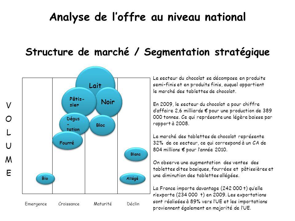 Les acteurs Groupes et entreprises Présence sur le marché InnovationsPerformance/ Compétitivité Leader Kraft Foods/Cadbury Kraft Foods/Cadbury : Côte dOr, Milka, Poulain 38,1 % (15,8 + 14,3 + 8) ++++ Challenger Lindt & Sprüngli Lindt & Sprüngli : Lindt 18,9 %+++++++ Challenger Nestlé Nestlé : Galak, Menier, Nestlé Dessert, etc.