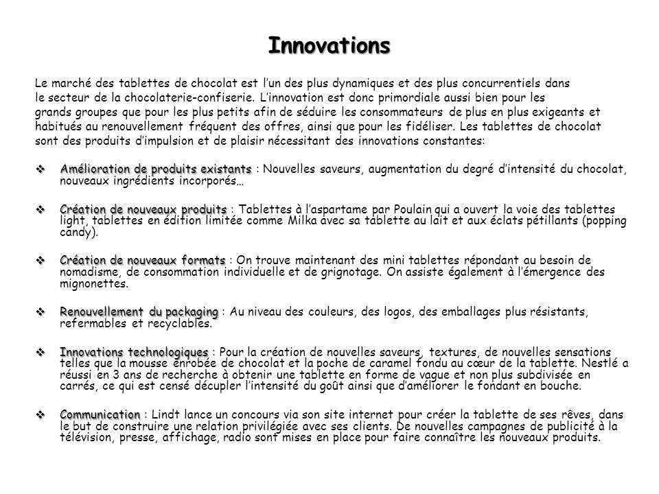 Quelques exemples dinnovation Tablette Popping candy de Milka Création de nouveaux produits: Tablettes à laspartame par Poulain Innovation technologique : La vague de Nestlé Création de nouveau format : Les mini tablettes par Milka.
