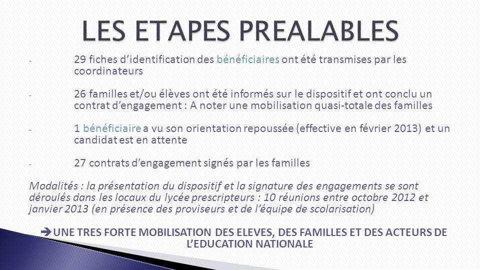 - 29 fiches didentification des bénéficiaires ont été transmises par les coordinateurs - 26 familles et/ou élèves ont été informés sur le dispositif e
