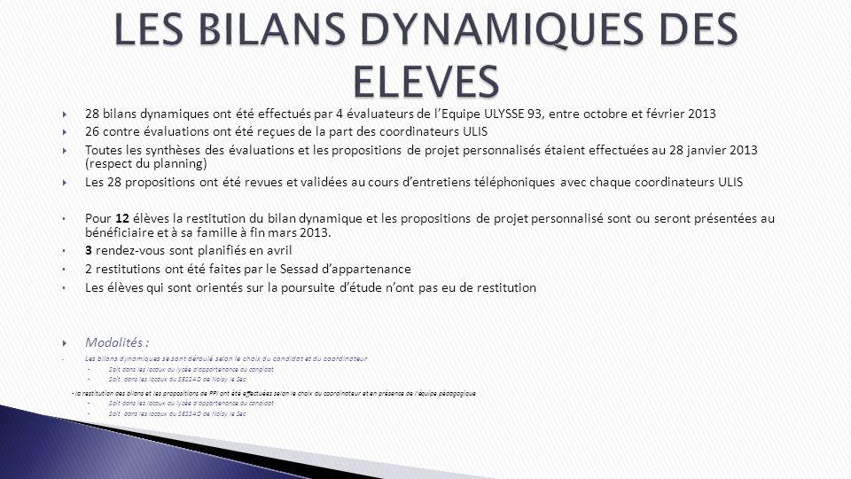 28 bilans dynamiques ont été effectués par 4 évaluateurs de lEquipe ULYSSE 93, entre octobre et février 2013 26 contre évaluations ont été reçues de l