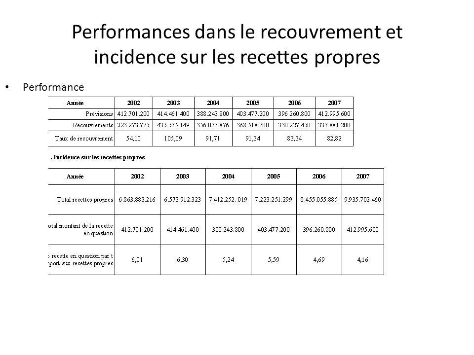 Performances dans le recouvrement et incidence sur les recettes propres Performance