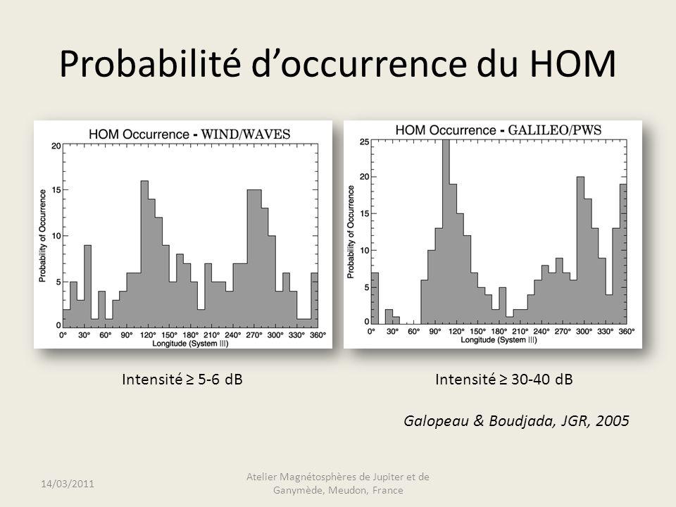 Probabilité doccurrence du HOM 14/03/2011 Atelier Magnétosphères de Jupiter et de Ganymède, Meudon, France Intensité 5-6 dBIntensité 30-40 dB Galopeau