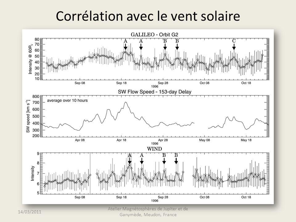 Corrélation avec le vent solaire 14/03/2011 Atelier Magnétosphères de Jupiter et de Ganymède, Meudon, France