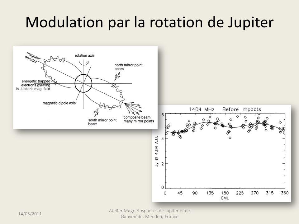 Intensité relative 14/03/2011 Atelier Magnétosphères de Jupiter et de Ganymède, Meudon, France Variation de lintensité à 800 kHz mesurée par Wind en fonction de la CML.