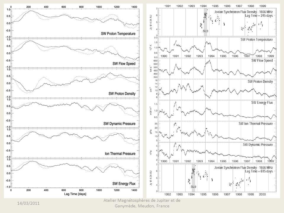 Conclusions Des variations naturelles dans les ceintures de rayonnement synchrotron observées sur plusieurs fréquences ; Contrôle par le vent solaire avec un retard de ~245 jours (éventuellement 615 jours avec pression dynamique et pression thermique des ions…) Variations intrinsèques dans lémission hectométrique ; Contrôle par le vent solaire avec un retard de 153 jours ; Dans les deux cas, meilleure corrélation avec la vitesse ; Le retard semble indiquer la réponse de la magnétosphère aux variations du vent solaire ; Plus la zone concernée est profonde, plus le retard est long.