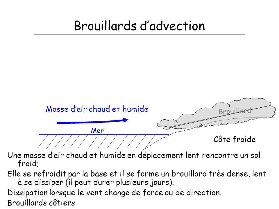 Brouillards dadvection Une masse dair chaud et humide en déplacement lent rencontre un sol froid; Elle se refroidit par la base et il se forme un brou