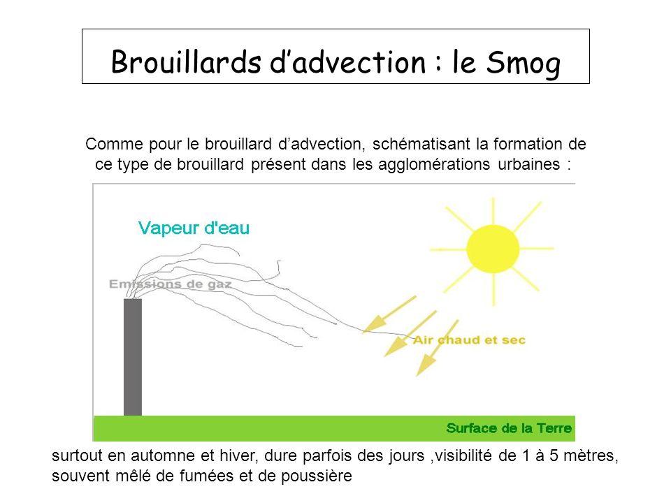 Brouillards dadvection : le Smog Comme pour le brouillard dadvection, schématisant la formation de ce type de brouillard présent dans les agglomératio