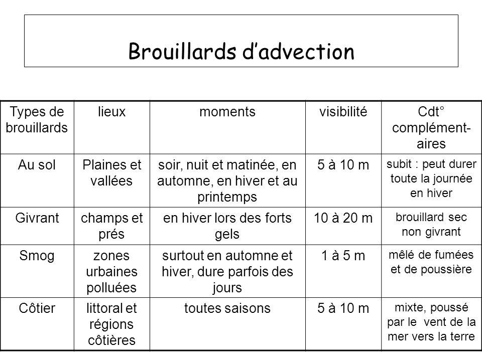 Brouillards dadvection Types de brouillards lieuxmomentsvisibilitéCdt° complément- aires Au solPlaines et vallées soir, nuit et matinée, en automne, e