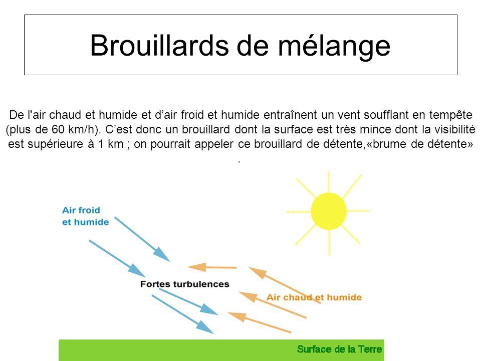 Brouillards de mélange De l'air chaud et humide et dair froid et humide entraînent un vent soufflant en tempête (plus de 60 km/h). Cest donc un brouil