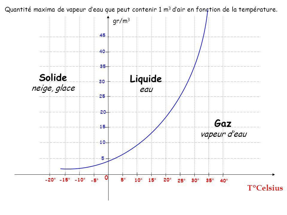 gr/m 3 Celsius 0 25° 5° -5° -10° -15° 5 Quantité maxima de vapeur deau que peut contenir 1 m 3 dair en fonction de la température. 10° 15° 20° 30° 35°