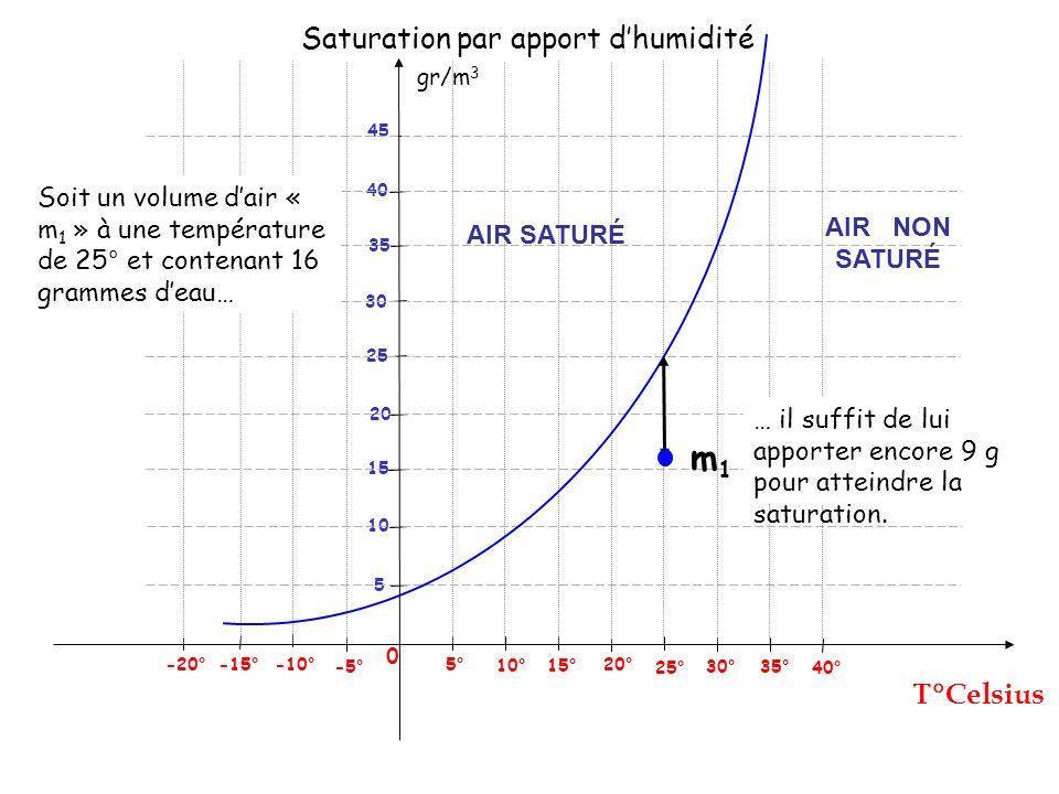 gr/m 3 Celsius 0 25° 5° -5° -10° -15° 5 Saturation par refroidissement 10° 15° 20° 30° 35° 40° 10 15 20 25 30 40 45 -20° 35 m2m2 Soit un volume dair « m 2 » à une température de 20° et contenant 9 grammes deau… … il suffit de le refroidir de 10° pour atteindre la saturation.