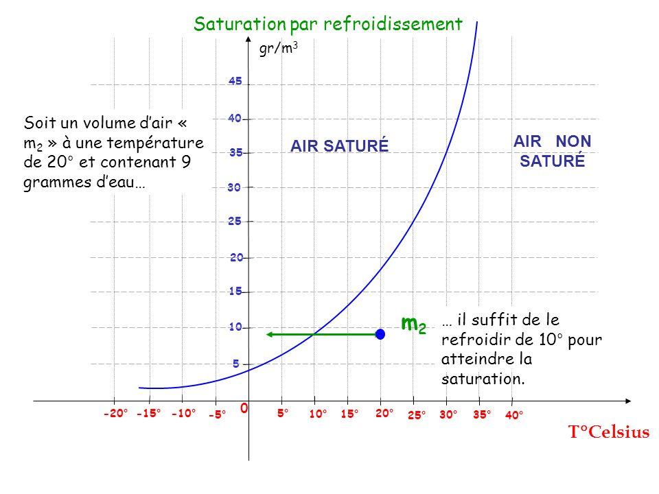 gr/m 3 Celsius 0 25° 5° -5° -10° -15° 5 Saturation par refroidissement 10° 15° 20° 30° 35° 40° 10 15 20 25 30 40 45 -20° 35 m2m2 Soit un volume dair «