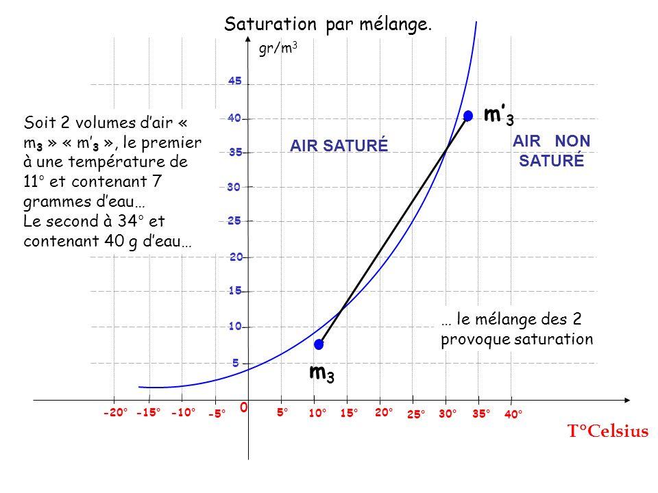 gr/m 3 Celsius 0 25° 5° -5° -10° -15° 5 Saturation par mélange. 10° 15° 20° 30° 35° 40° 10 15 20 25 30 40 45 -20° 35 m3m3 m3m3 Soit 2 volumes dair « m
