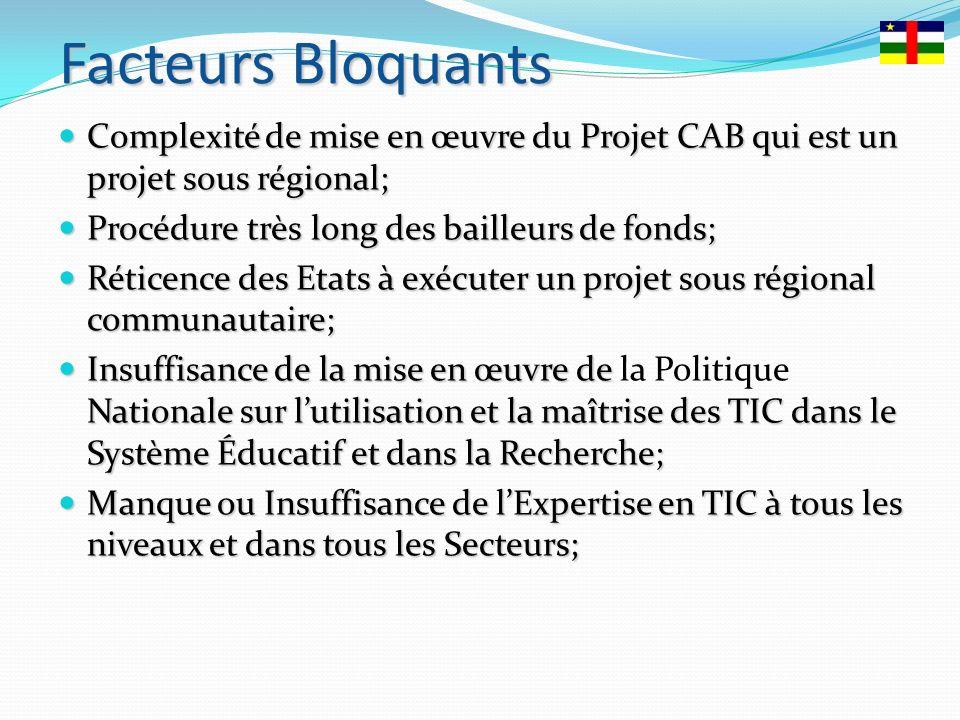 FacteursBloquants Facteurs Bloquants Complexité de mise en œuvre du Projet CAB qui est un projet sous régional; Complexité de mise en œuvre du Projet CAB qui est un projet sous régional; Procédure très long des bailleurs de fonds; Procédure très long des bailleurs de fonds; Réticence des Etats à exécuter un projet sous régional communautaire; Réticence des Etats à exécuter un projet sous régional communautaire; Insuffisance de la mise en œuvrede NationalesurlutilisationetlamaîtrisedesTICdansle SystèmeÉducatifetdanslaRecherche; Insuffisance de la mise en œuvre de la Politique Nationale sur lutilisation et la maîtrise des TIC dans le Système Éducatif et dans la Recherche; ManqueouInsuffisancedelExpertiseenTIC àtousles niveauxetdanstouslesSecteurs; Manque ou Insuffisance de lExpertise en TIC à tous les niveaux et dans tous les Secteurs;