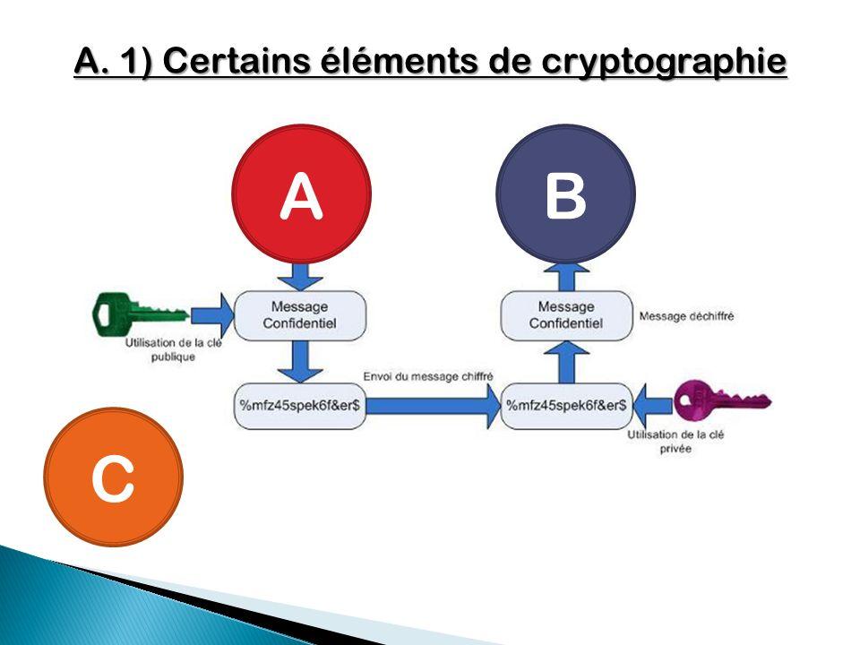 A. 1) Certains éléments de cryptographie C AB