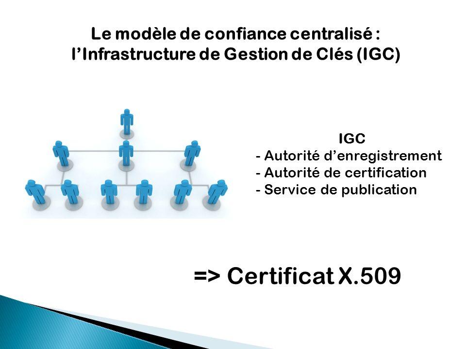 Le modèle de confiance centralisé : lInfrastructure de Gestion de Clés (IGC) IGC - Autorité denregistrement - Autorité de certification - Service de p