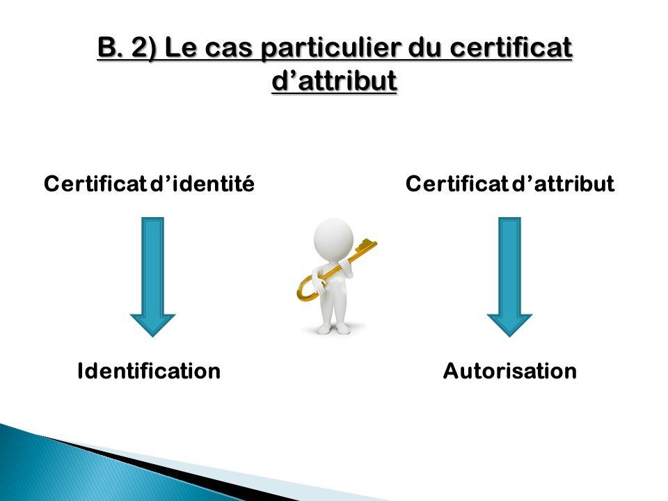 B. 2) Le cas particulier du certificat dattribut Certificat didentité Identification Certificat dattribut Autorisation