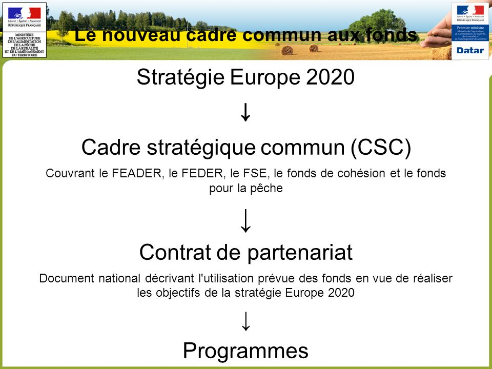 Le nouveau cadre commun aux fonds Stratégie Europe 2020 Cadre stratégique commun (CSC) Couvrant le FEADER, le FEDER, le FSE, le fonds de cohésion et le fonds pour la pêche Contrat de partenariat Document national décrivant l utilisation prévue des fonds en vue de réaliser les objectifs de la stratégie Europe 2020 Programmes