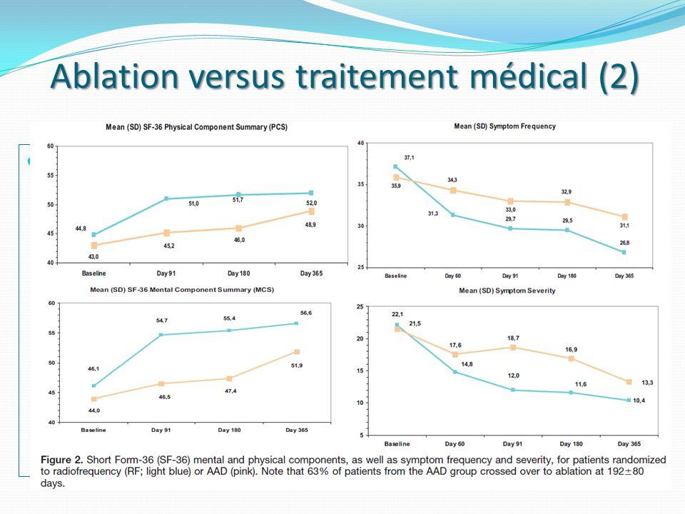 Ablation versus traitement médical (2) A4 study A4 study 112 pts (53 ablation et 59 AAR ou combinaison) Symptômes, QOL, Exercice capacité, accès de FA