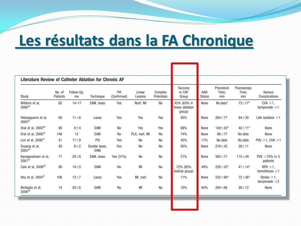 Les résultats dans la FA Chronique Les résultats dans la FA Chronique