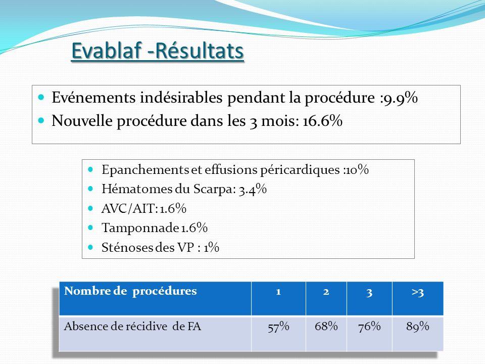 Evablaf -Résultats Evénements indésirables pendant la procédure :9.9% Nouvelle procédure dans les 3 mois: 16.6% Epanchements et effusions péricardique