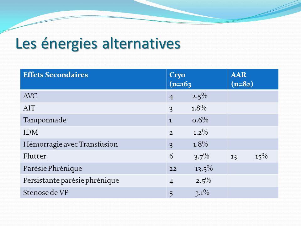 Effets SecondairesCryo (n=163 AAR (n=82) AVC4 2.5% AIT3 1.8% Tamponnade1 0.6% IDM2 1.2% Hémorragie avec Transfusion3 1.8% Flutter6 3.7%13 15% Parésie