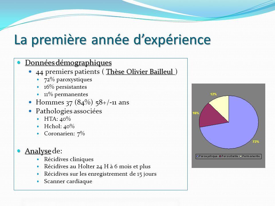 La première année dexpérience Données démographiques Données démographiques Thèse Olivier Bailleul 44 premiers patients ( Thèse Olivier Bailleul ) 72%