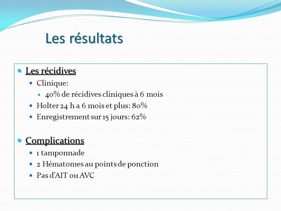 Résultats Facteurs prédictifs de récidive Facteurs prédictifs de récidive Cliniques: HTA Scanner Récidives cliniques Volume indexé de OG (82+/-22ml/m² vs 61+/-22 ml/m²) Volume maximal de OG (162+/-45 ml/m² vs 122+/-45 ml/m²) Holter à plus de 3 mois FEOG- (21+/- 16% vs 37+/-13%) Valeur seuil de 36%