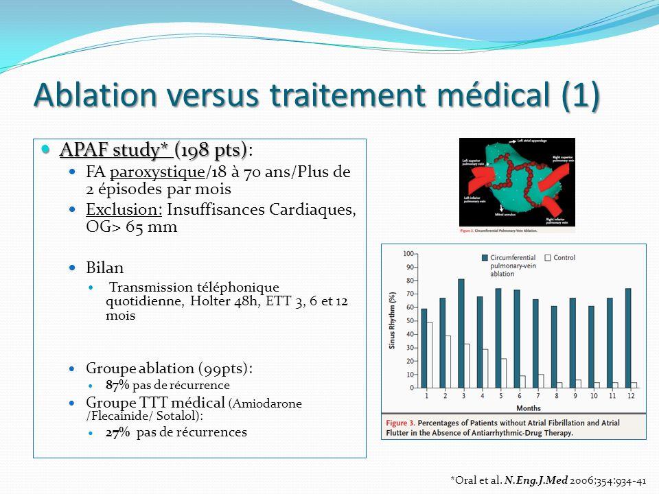 Ablation versus traitement médical (2) A4 study A4 study 112 pts (53 ablation et 59 AAR ou combinaison) Symptômes, QOL, Exercice capacité, accès de FA 1.8+/- 0.8 procédures, lesions linéaires, ICT 89% en RS sans traitement 23% AAR avec 2.5+/- 1 AAR/pts