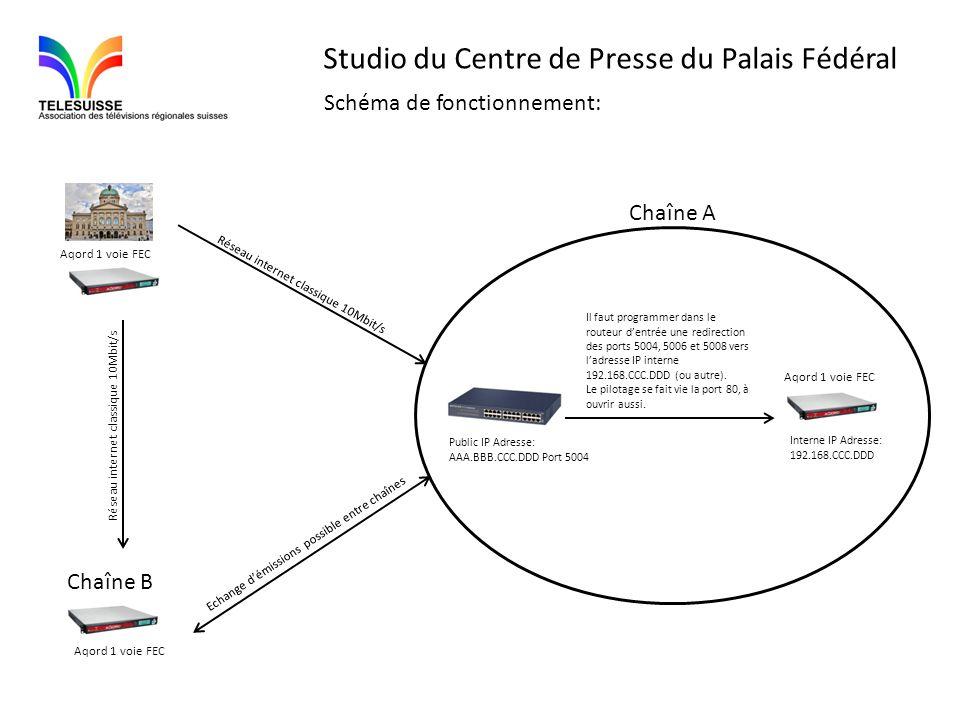 Studio du Centre de Presse du Palais Fédéral Aqord 1 voie FEC Réseau internet classique 10Mbit/s Echange démissions possible entre chaînes Réseau inte