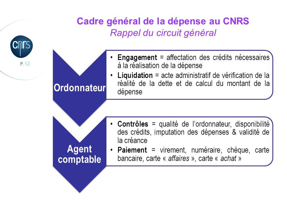 P. 12 Cadre général de la dépense au CNRS Rappel du circuit général Ordonnateur Engagement = affectation des crédits nécessaires à la réalisation de l