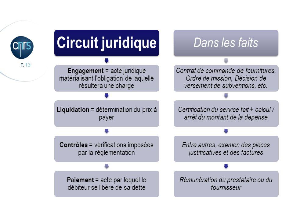 P. 13 Circuit juridique Engagement = acte juridique matérialisant lobligation de laquelle résultera une charge Liquidation = détermination du prix à p